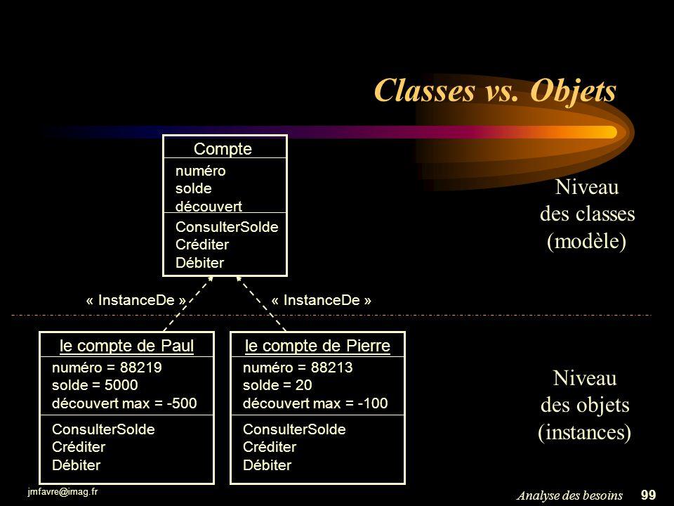 jmfavre@imag.fr 99Analyse des besoins Classes vs. Objets le compte de Pierre numéro = 88213 solde = 20 découvert max = -100 ConsulterSolde Créditer Dé