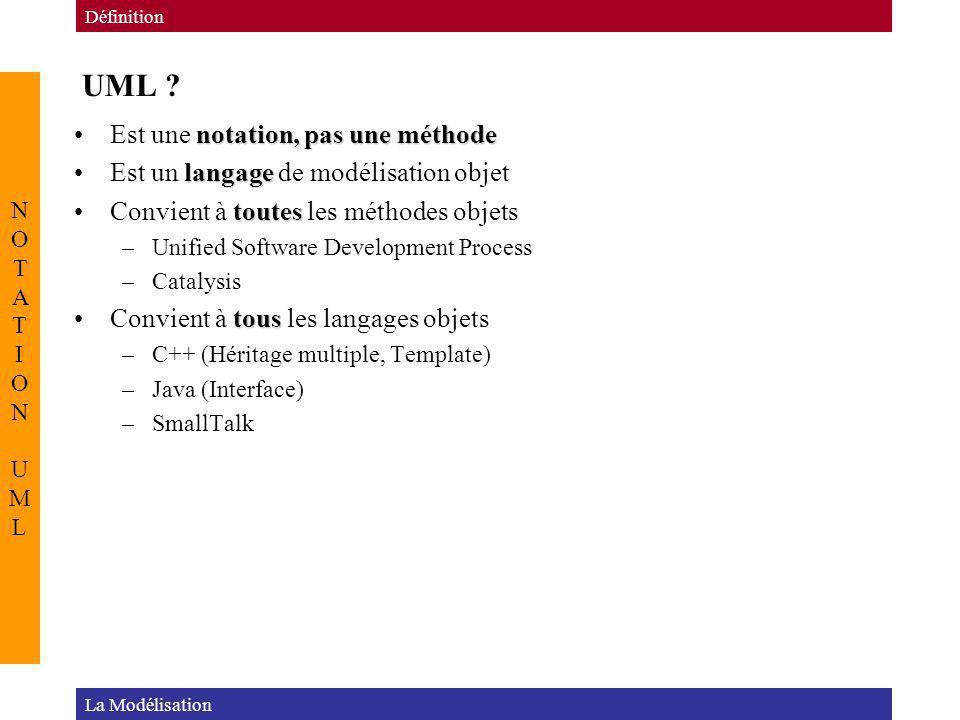 UML ? La Modélisation Définition NOTATION UMLNOTATION UML notation, pas une méthodeEst une notation, pas une méthode langageEst un langage de modélisa