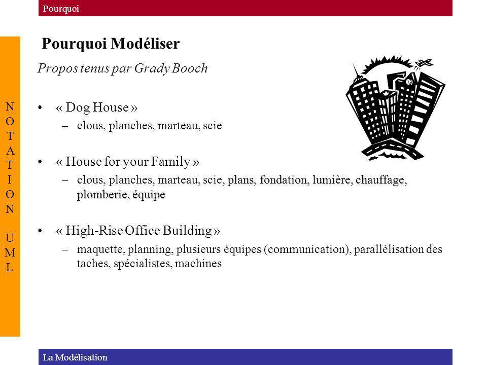Pourquoi Modéliser La Modélisation Pourquoi NOTATION UMLNOTATION UML Propos tenus par Grady Booch « Dog House » –clous, planches, marteau, scie « Hous