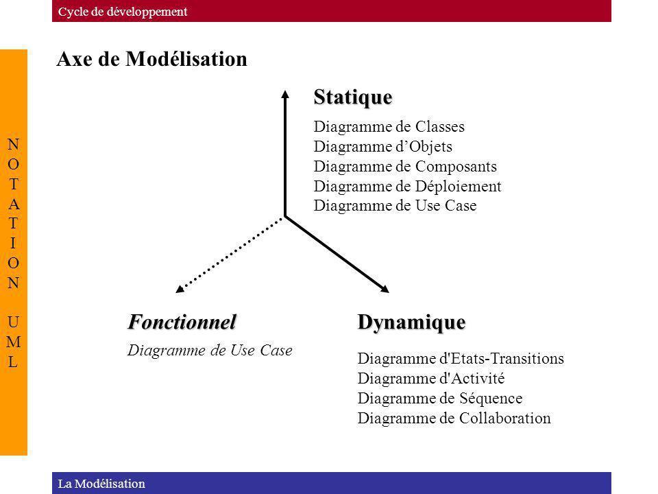 Axe de Modélisation Cycle de développement NOTATION UMLNOTATION UML Statique DynamiqueFonctionnel Diagramme de Classes Diagramme dObjets Diagramme de