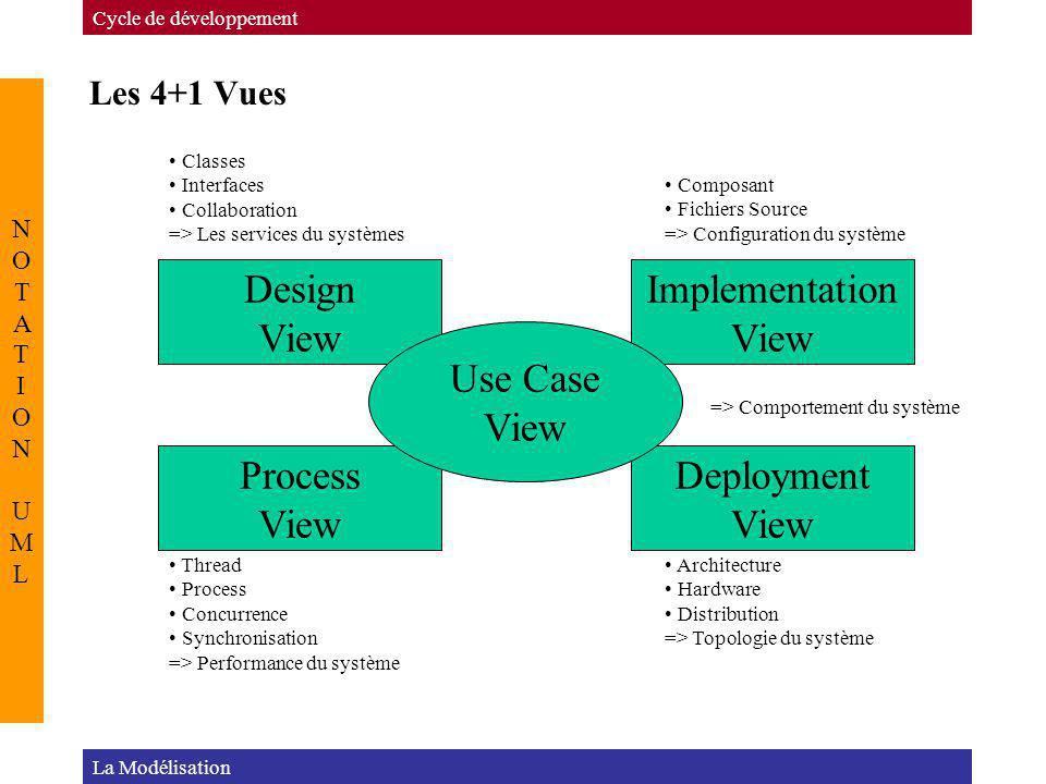 Les 4+1 Vues Cycle de développement NOTATION UMLNOTATION UML La Modélisation Design View Implementation View Process View Deployment View Use Case Vie