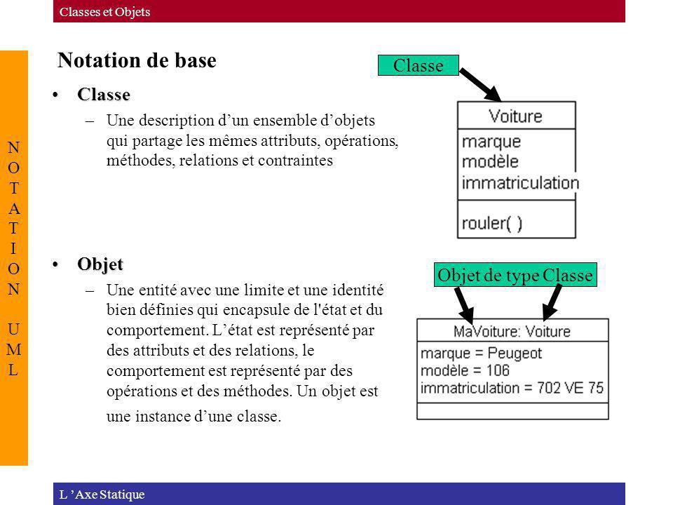 Notation de base ClasseClasse –Une description dun ensemble dobjets qui partage les mêmes attributs, opérations, méthodes, relations et contraintes Ob