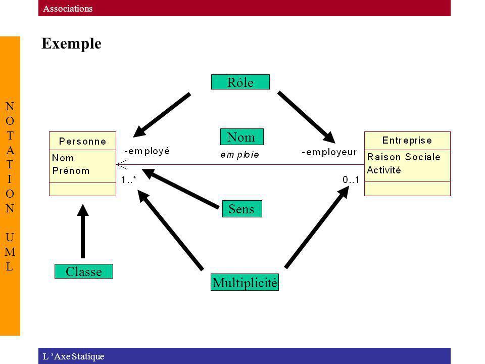 Exemple L Axe Statique Associations NOTATION UMLNOTATION UML Classe Rôle Multiplicité Nom Sens