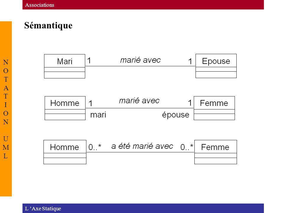 Sémantique L Axe Statique Associations NOTATION UMLNOTATION UML