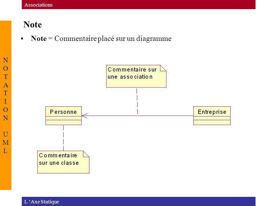 Note L Axe Statique Associations NOTATION UMLNOTATION UML Note = Commentaire placé sur un diagramme