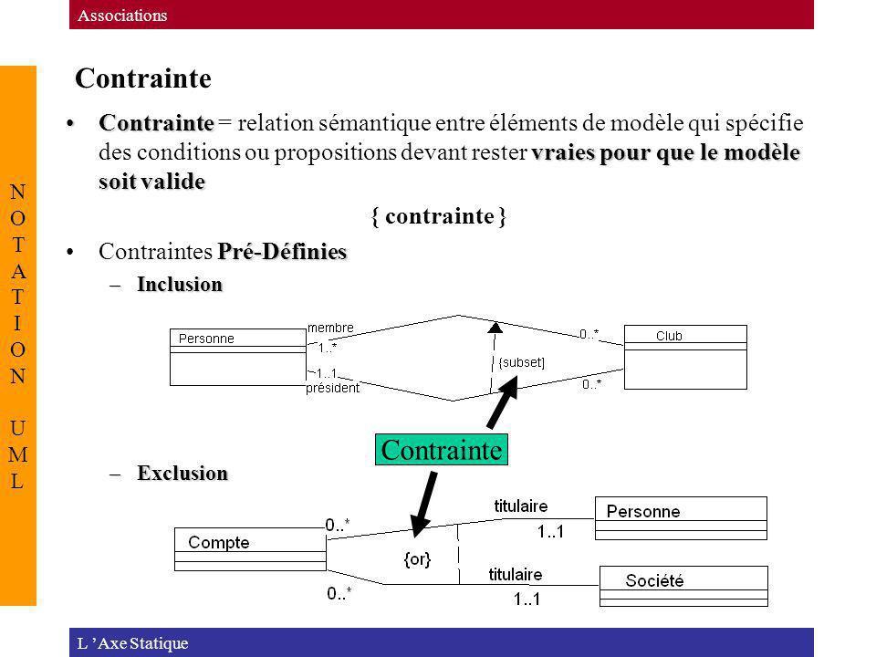 Contrainte L Axe Statique Associations NOTATION UMLNOTATION UML Contrainte vraies pour que le modèle soit valideContrainte = relation sémantique entre