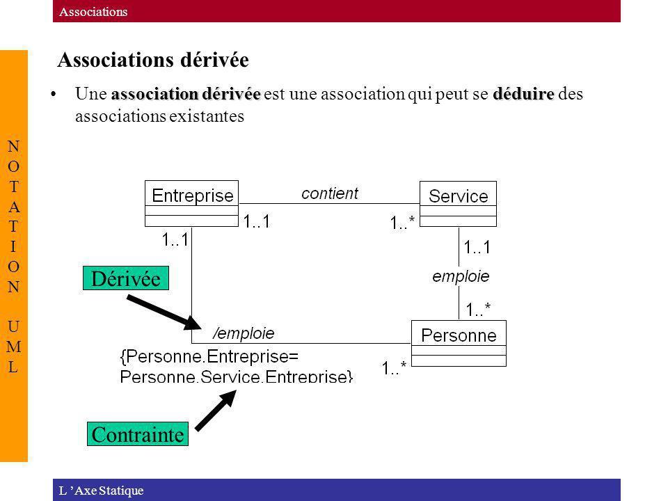 Associations dérivée L Axe Statique Associations NOTATION UMLNOTATION UML association dérivéedéduireUne association dérivée est une association qui pe
