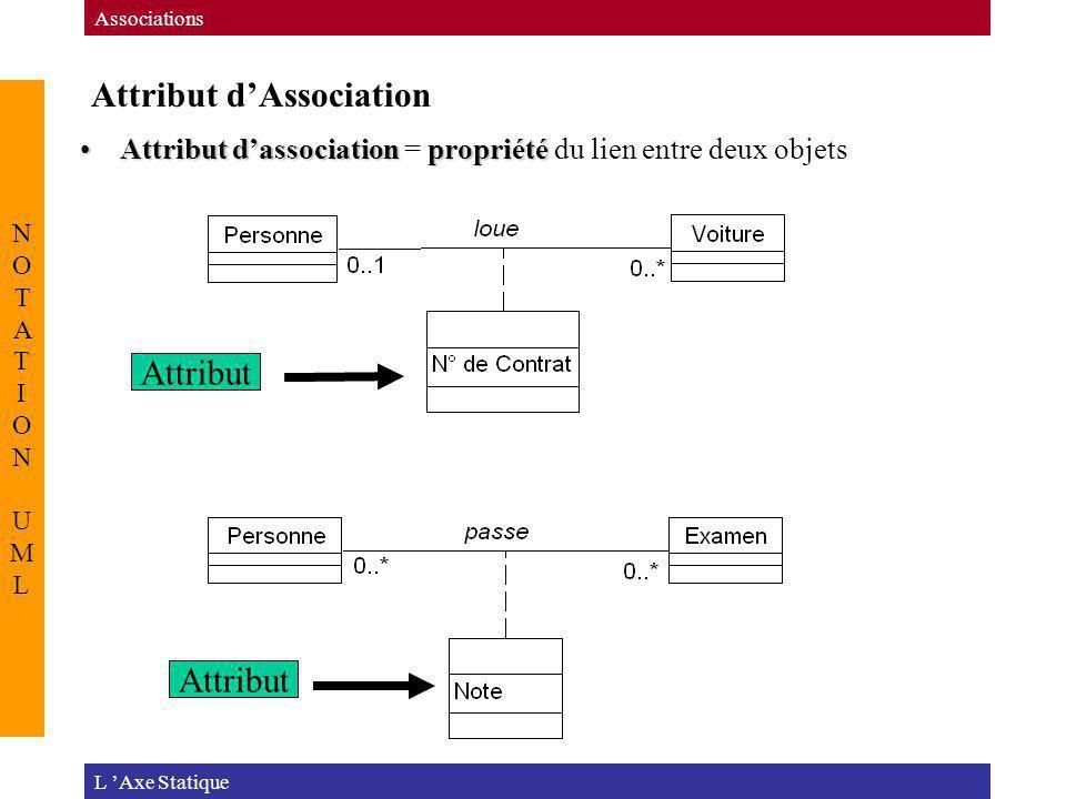 Attribut dAssociation L Axe Statique Associations NOTATION UMLNOTATION UML Attribut dassociationpropriétéAttribut dassociation = propriété du lien ent