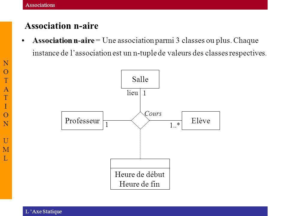 Association n-aire L Axe Statique Associations NOTATION UMLNOTATION UML Association n-aireAssociation n-aire = Une association parmi 3 classes ou plus