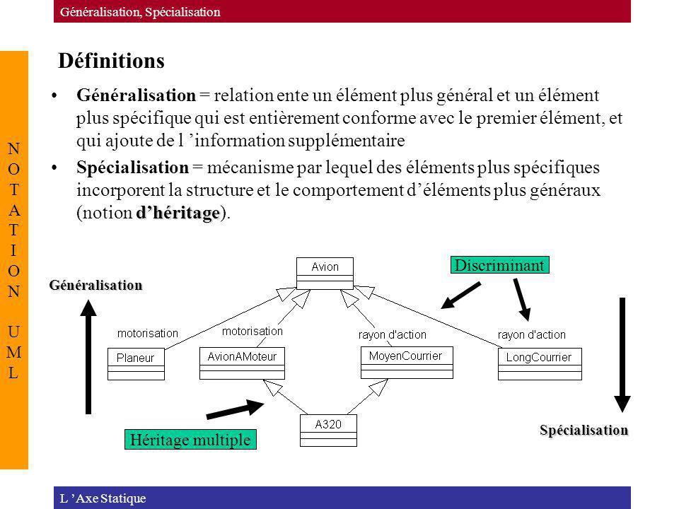 Définitions L Axe Statique Généralisation, Spécialisation NOTATION UMLNOTATION UML Généralisation = relation ente un élément plus général et un élémen