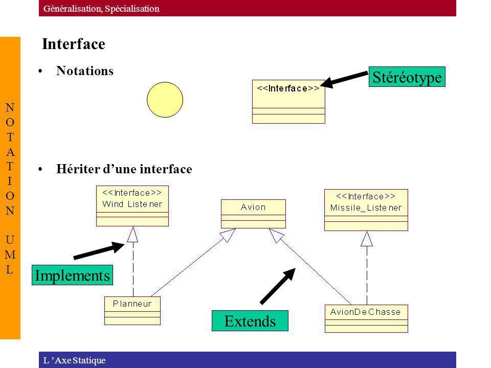 Interface L Axe Statique Généralisation, Spécialisation NOTATION UMLNOTATION UML Extends Implements Stéréotype Notations Hériter dune interface
