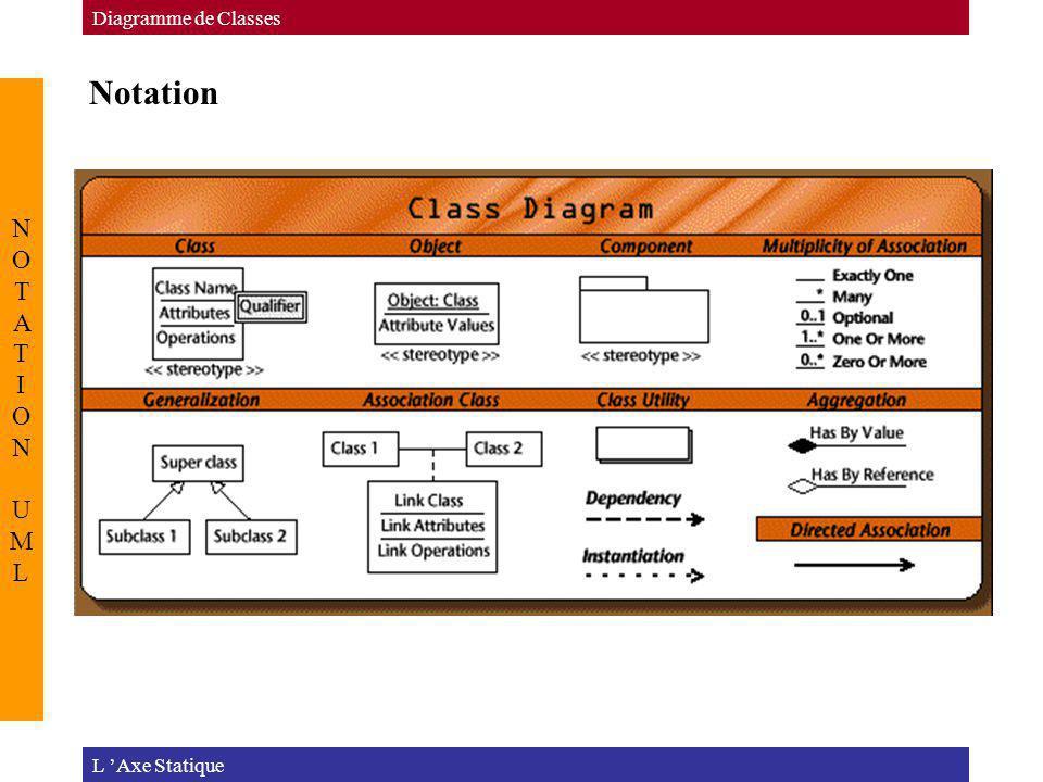 Notation L Axe Statique Diagramme de Classes NOTATION UMLNOTATION UML