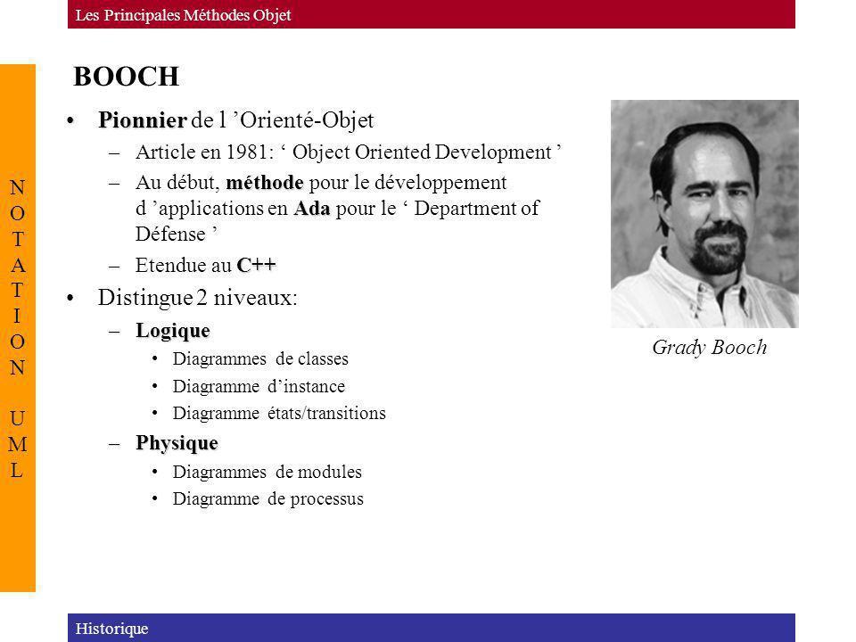 BOOCH PionnierPionnier de l Orienté-Objet –Article en 1981: Object Oriented Development méthode Ada –Au début, méthode pour le développement d applica