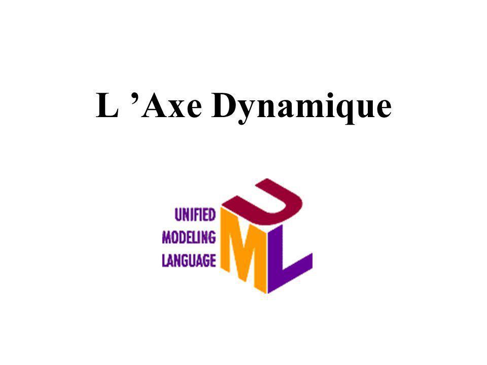 L Axe Dynamique