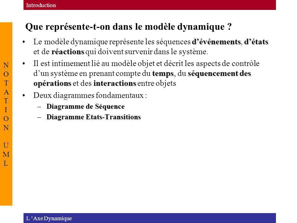 Que représente-t-on dans le modèle dynamique ? L Axe Dynamique Introduction NOTATION UMLNOTATION UML dévénementsdétats réactionsLe modèle dynamique re
