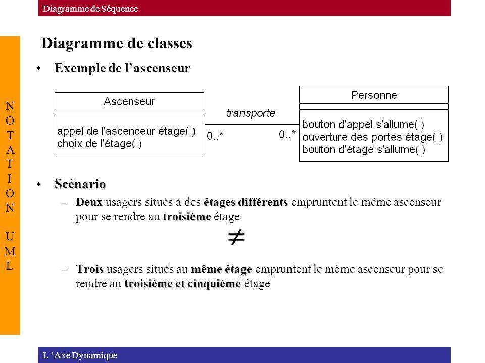 Diagramme de classes L Axe Dynamique Diagramme de Séquence NOTATION UMLNOTATION UML Exemple de lascenseur ScénarioScénario –Deuxétages différents troi