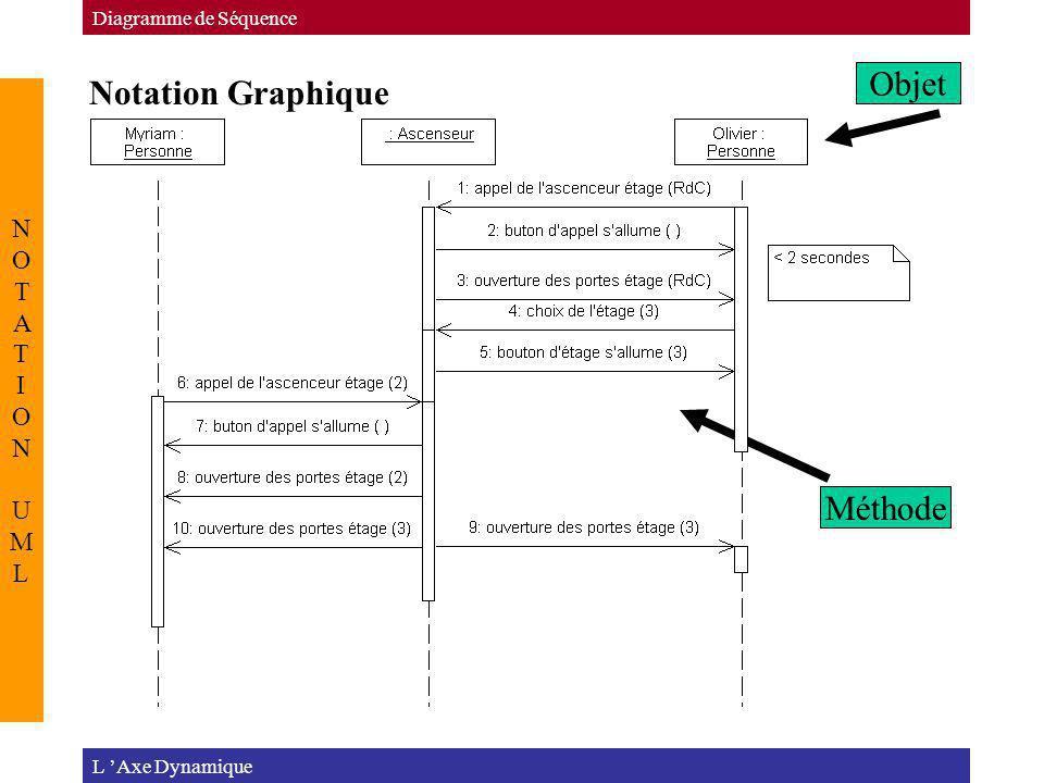Notation Graphique L Axe Dynamique Diagramme de Séquence NOTATION UMLNOTATION UML Objet Méthode