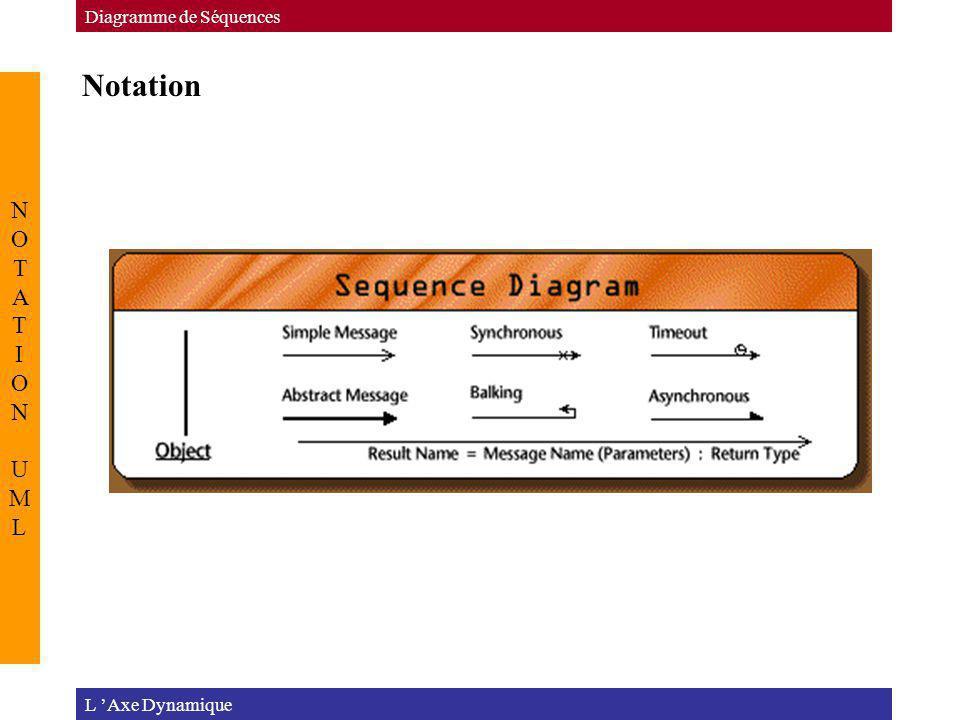Notation L Axe Dynamique Diagramme de Séquences NOTATION UMLNOTATION UML