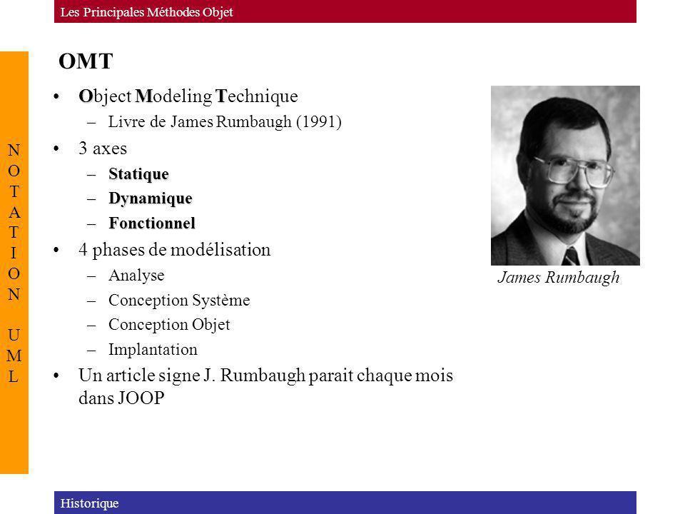 OMT OMTObject Modeling Technique –Livre de James Rumbaugh (1991) 3 axes –Statique –Dynamique –Fonctionnel 4 phases de modélisation –Analyse –Conceptio