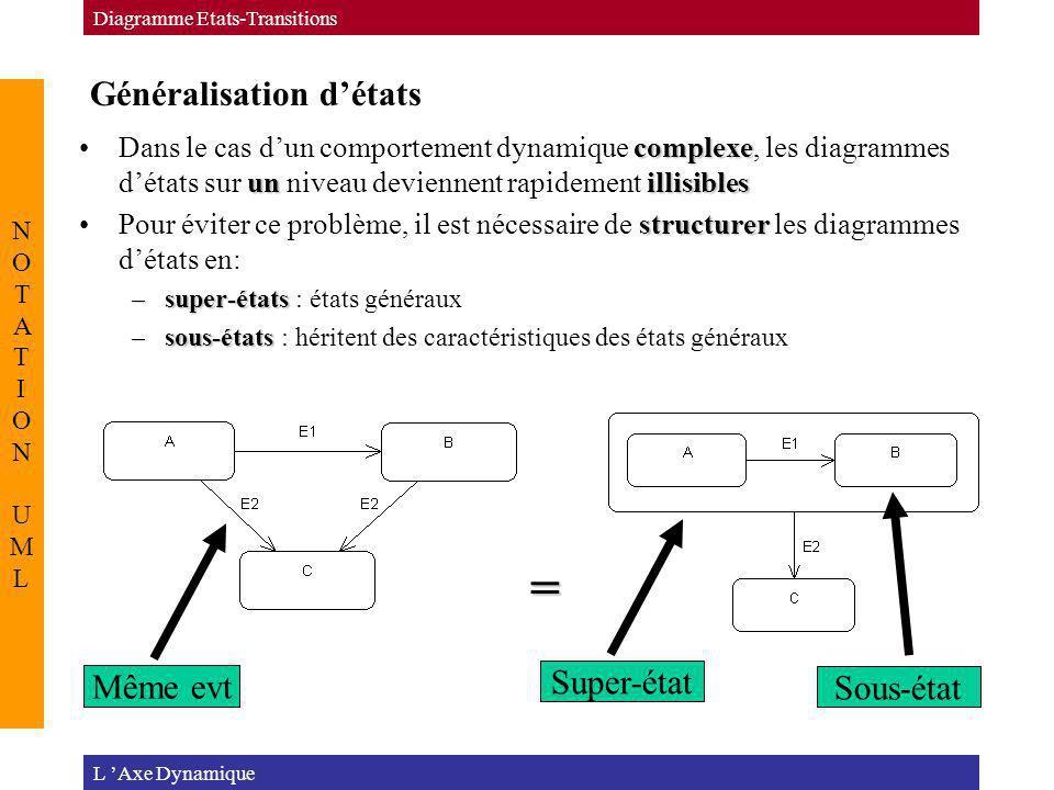 Généralisation détats L Axe Dynamique Diagramme Etats-Transitions NOTATION UMLNOTATION UML complexe unillisiblesDans le cas dun comportement dynamique