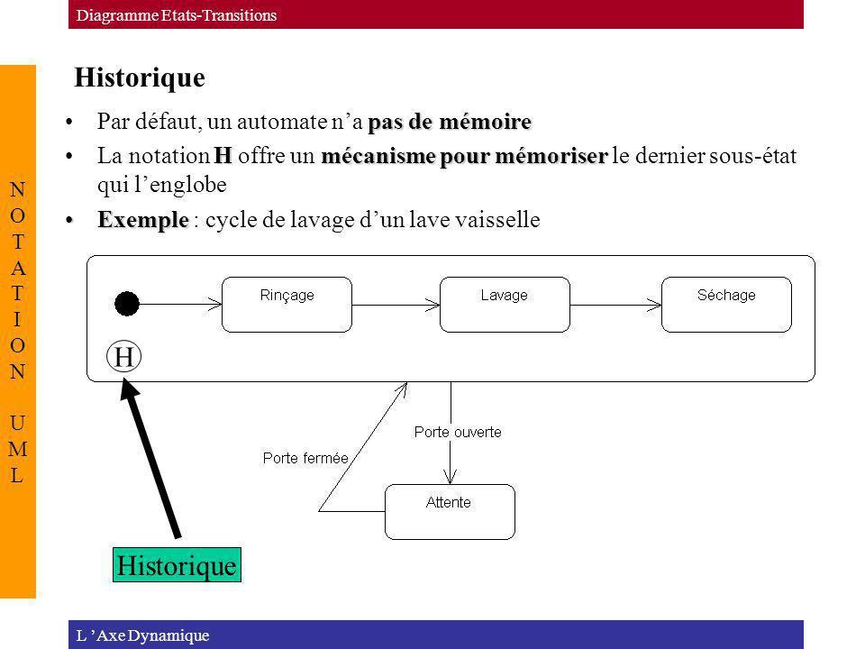 Historique L Axe Dynamique Diagramme Etats-Transitions NOTATION UMLNOTATION UML pas de mémoirePar défaut, un automate na pas de mémoire Hmécanisme pou