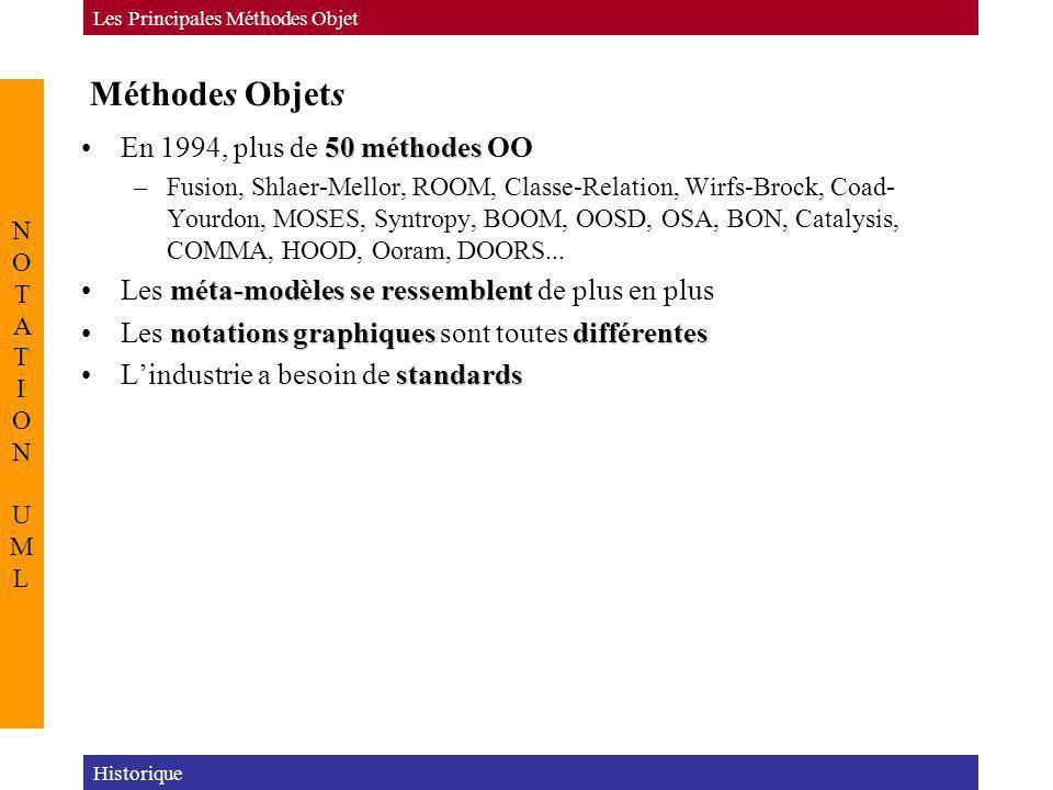 Méthodes Objets 50 méthodesEn 1994, plus de 50 méthodes OO –Fusion, Shlaer-Mellor, ROOM, Classe-Relation, Wirfs-Brock, Coad- Yourdon, MOSES, Syntropy,