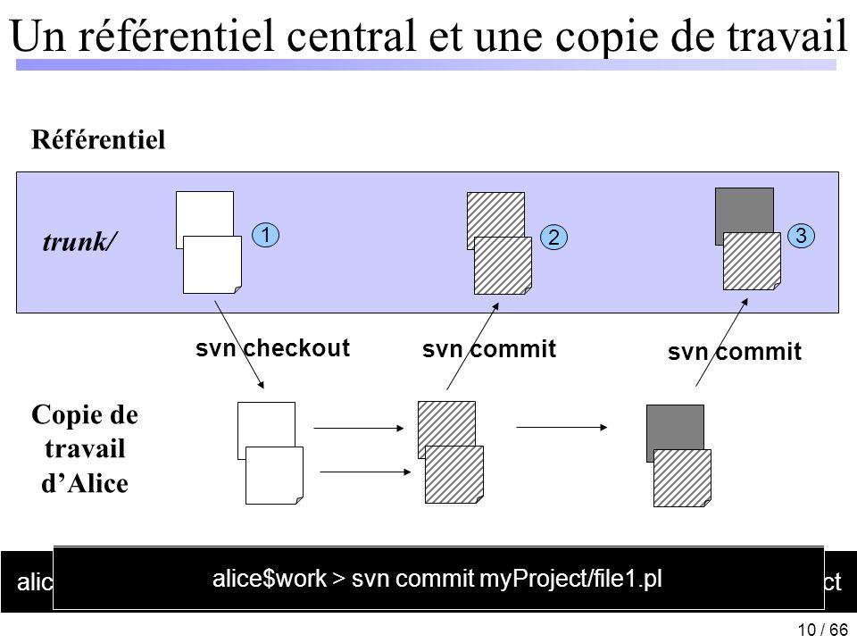 10 / 66 Un référentiel central et une copie de travail Référentiel Copie de travail dAlice svn checkout svn commit 1 2 3 alice$work > svn co http://su