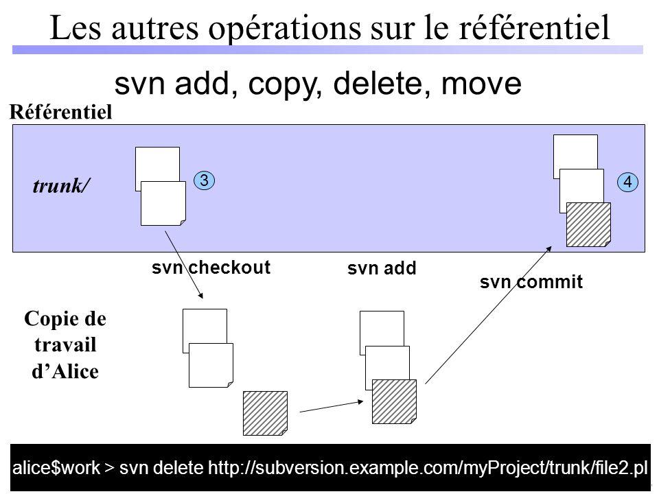 14 / 66 Les autres opérations sur le référentiel svn add, copy, delete, move Référentiel Copie de travail dAlice svn checkout svn add svn commit 3 4 a