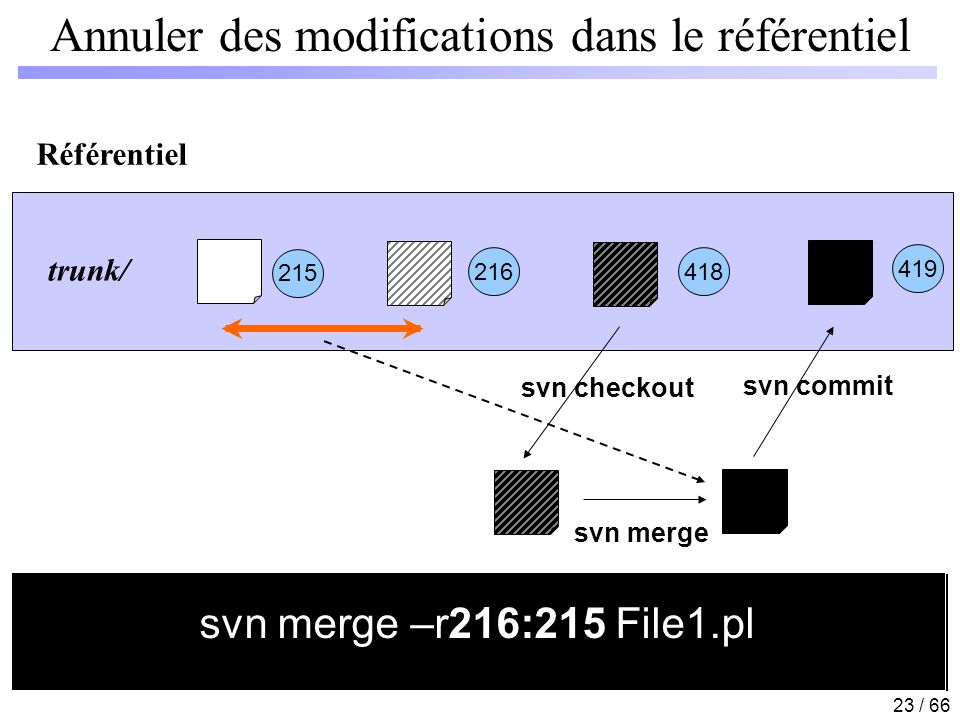 23 / 66 svn log File1.pl ; svn diff –r 215:216 File1.pl Annuler des modifications dans le référentiel Référentiel 215 216 418 trunk/ svn checkout 419