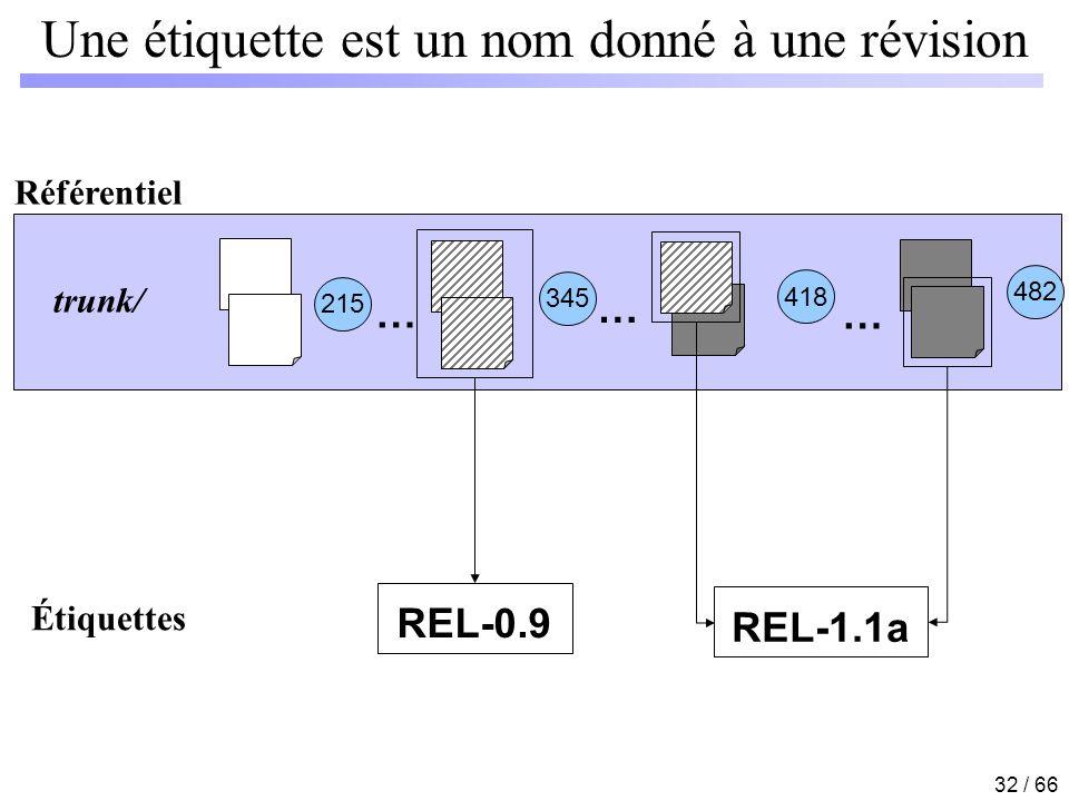 32 / 66 Une étiquette est un nom donné à une révision Référentiel 215 345 418 … … … 482 Étiquettes REL-0.9 REL-1.1a trunk/