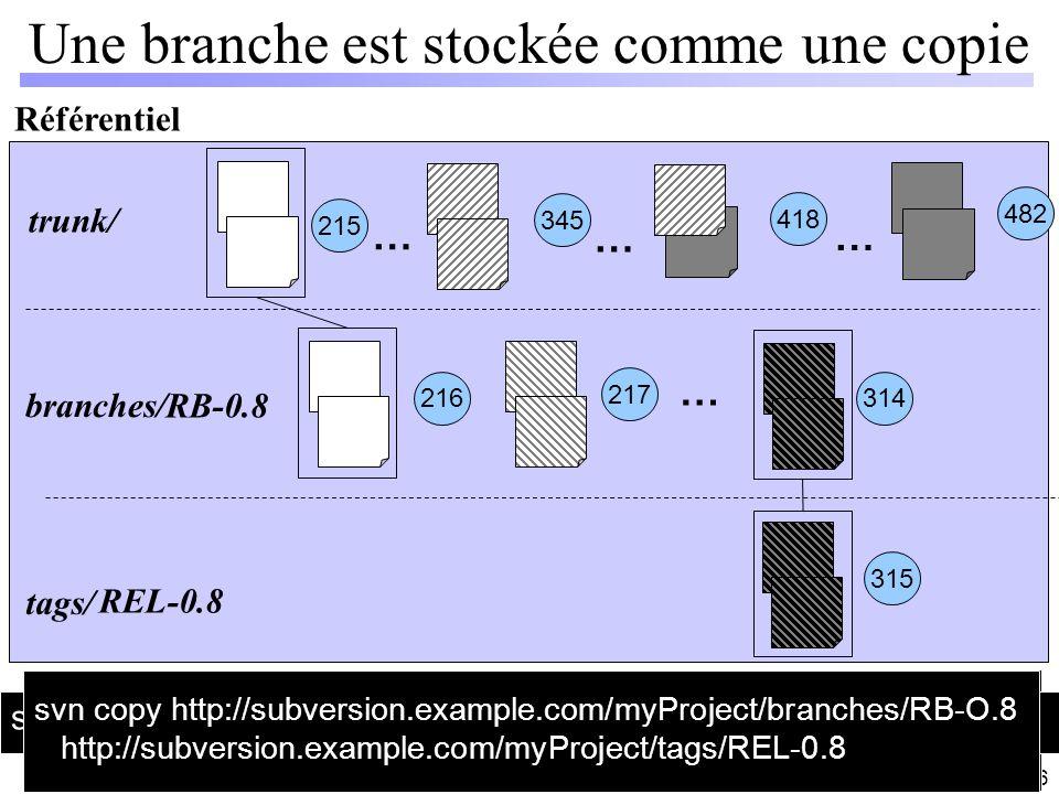 37 / 66 Une branche est stockée comme une copie Référentiel 215 345 418 … … … 482 trunk/ tags/ branches/ 216 217 … 314 315 svn copy http://subversion.
