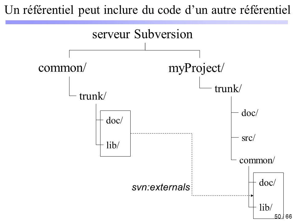 50 / 66 Un référentiel peut inclure du code dun autre référentiel serveur Subversion myProject/ trunk/ doc/ src/ common/ trunk/ doc/ lib/ doc/ lib/ sv