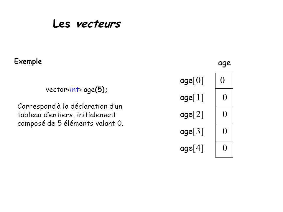 Les vecteurs Exemple vector age(5); Correspond à la déclaration dun tableau dentiers, initialement composé de 5 éléments valant 0. age [0] 0 age [1] 0