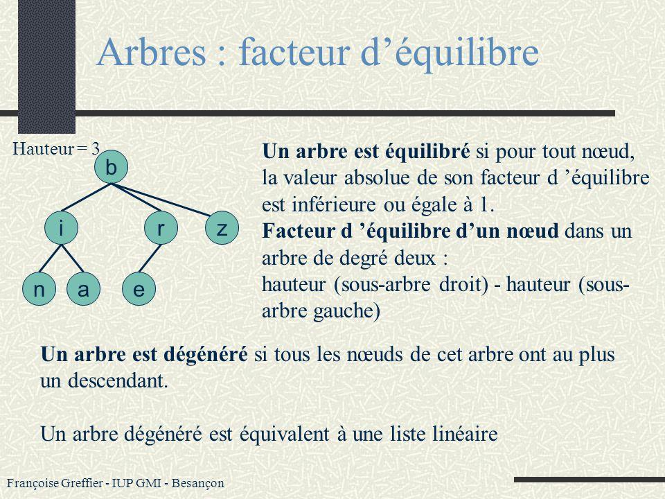 Françoise Greffier - IUP GMI - Besançon Arbres : hauteur La hauteur d un arbre est égale au niveau maximum de ses feuilles +1. b an ir e z : nœud Haut