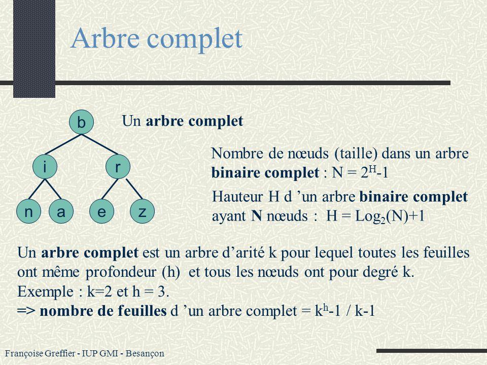 Françoise Greffier - IUP GMI - Besançon Arbres : facteur déquilibre b an ir e z Hauteur = 3 Un arbre est équilibré si pour tout nœud, la valeur absolu