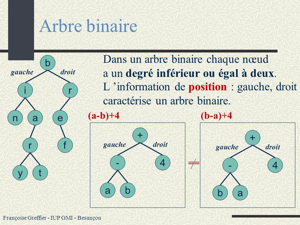 Françoise Greffier - IUP GMI - Besançon Arbre complet Un arbre complet est un arbre darité k pour lequel toutes les feuilles ont même profondeur (h) e