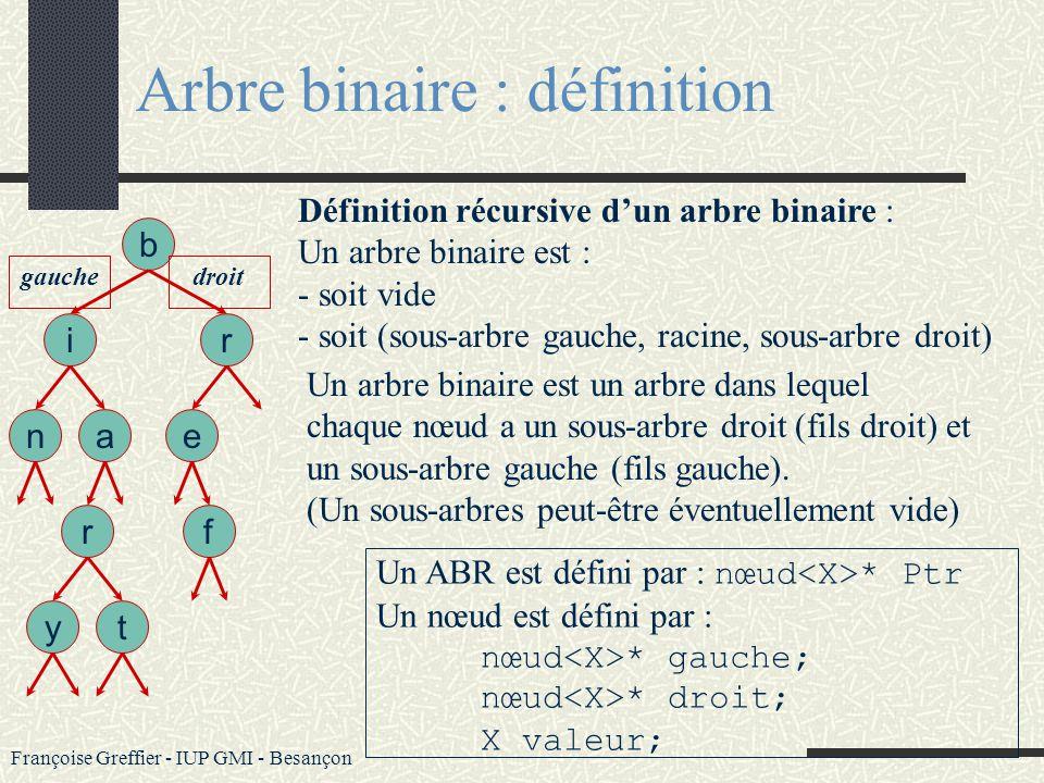 Françoise Greffier - IUP GMI - Besançon Arbre binaire b an ir e t r y gauche f droit Dans un arbre binaire chaque nœud a un degré inférieur ou égal à
