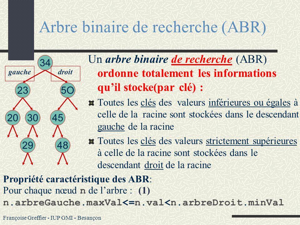 Françoise Greffier - IUP GMI - Besançon Arbre binaire : définition Un arbre binaire est un arbre dans lequel chaque nœud a un sous-arbre droit (fils d
