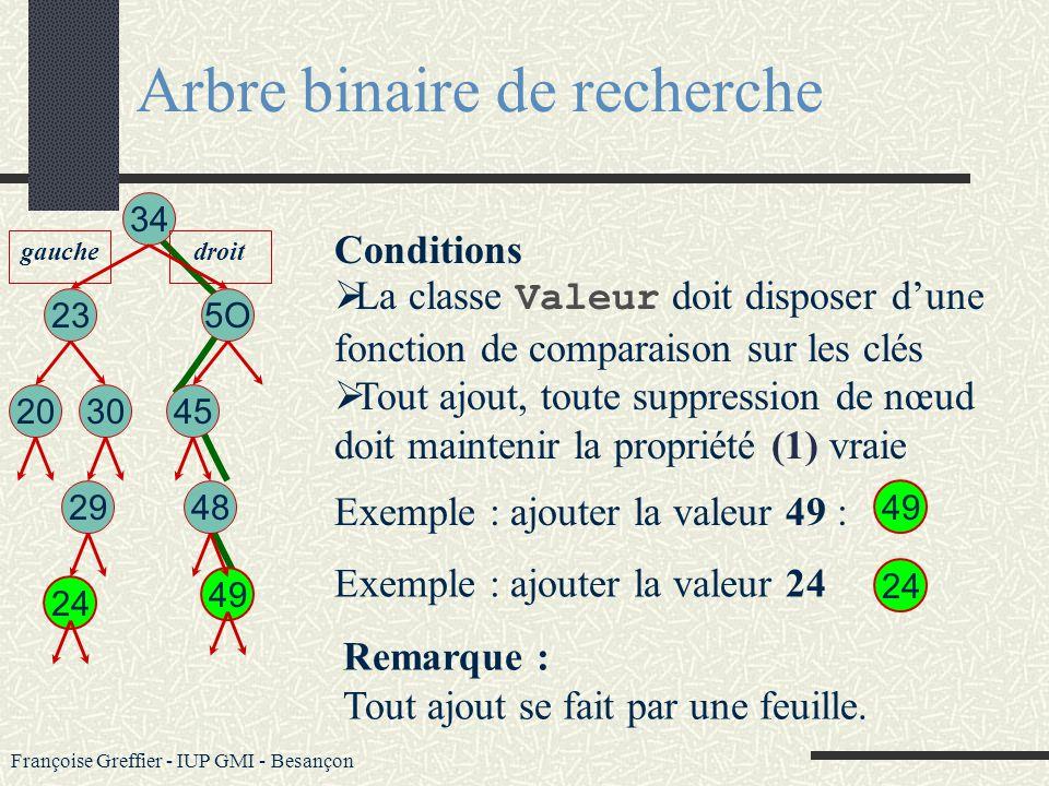 Françoise Greffier - IUP GMI - Besançon Arbre binaire de recherche (ABR) Un arbre binaire de recherche (ABR) ordonne totalement les informations quil