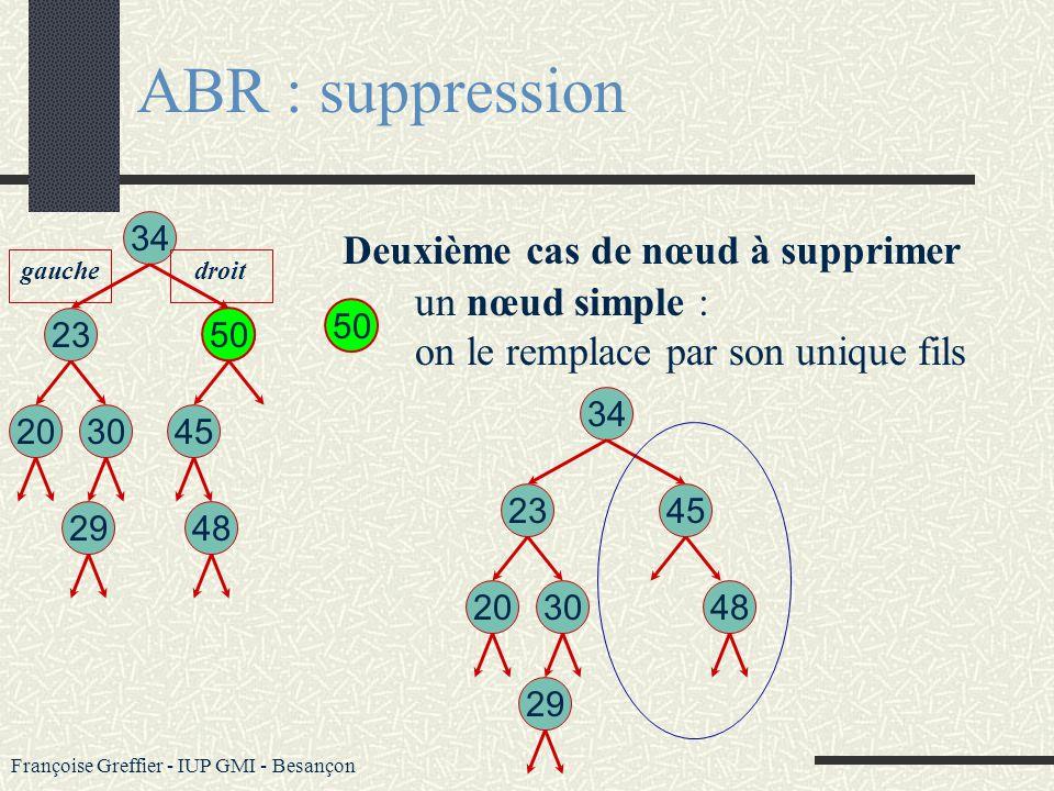 Françoise Greffier - IUP GMI - Besançon ABR : suppression une feuille : trivial 48 Analyse : l algorithme de suppression d un nœud présente 3 cas : 34