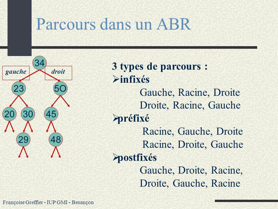 Françoise Greffier - IUP GMI - Besançon Parcours dans un ABR template class ABR {... void infixe (void); // les valeurs de IC sont éditées par ordre /