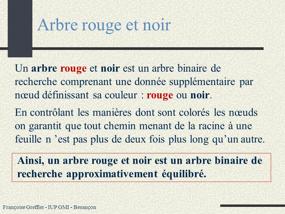 Françoise Greffier - IUP GMI - Besançon Conclusions ABR (algorithmique) Les arbres binaires de recherche sont des structures de données efficaces pour