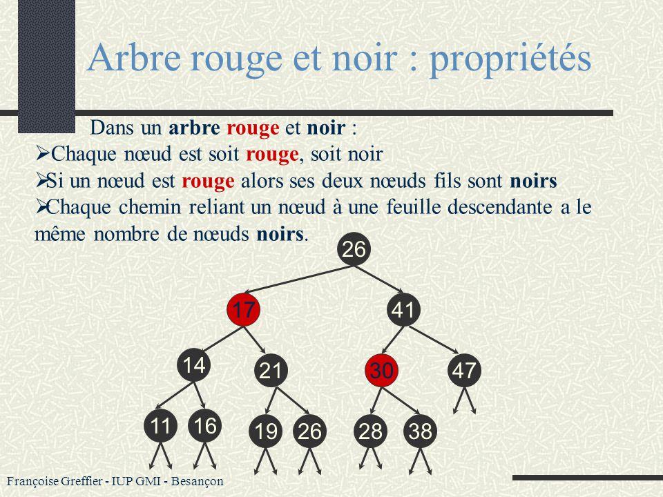 Françoise Greffier - IUP GMI - Besançon Un arbre rouge et noir est un arbre binaire de recherche comprenant une donnée supplémentaire par nœud définis
