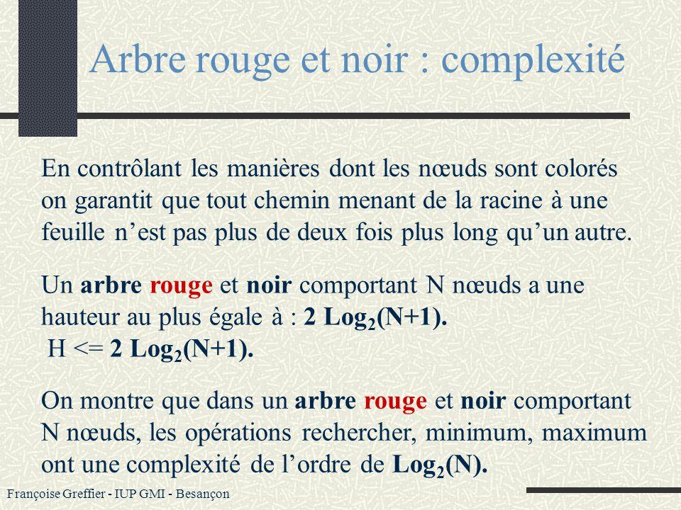Françoise Greffier - IUP GMI - Besançon Dans un arbre rouge et noir : Chaque nœud est soit rouge, soit noir Si un nœud est rouge alors ses deux nœuds