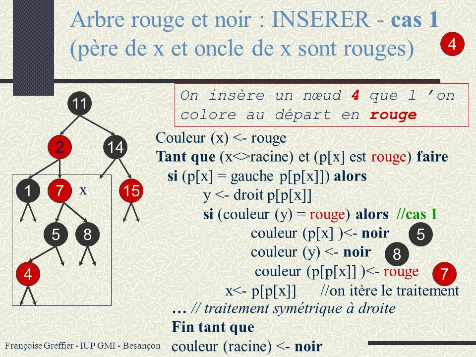 Françoise Greffier - IUP GMI - Besançon Dans un arbre rouge et noir : L es opérations INSERER et SUPPRIMER modifient l arbre. Aussi, pour garantir les