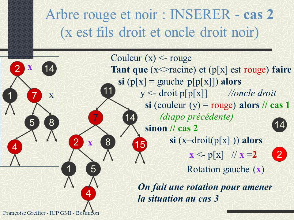 Françoise Greffier - IUP GMI - Besançon On insère un nœud 4 que l on colore au départ en rouge 11 214 5 17 8 15 4 4 Couleur (x) <- rouge Tant que (x<>