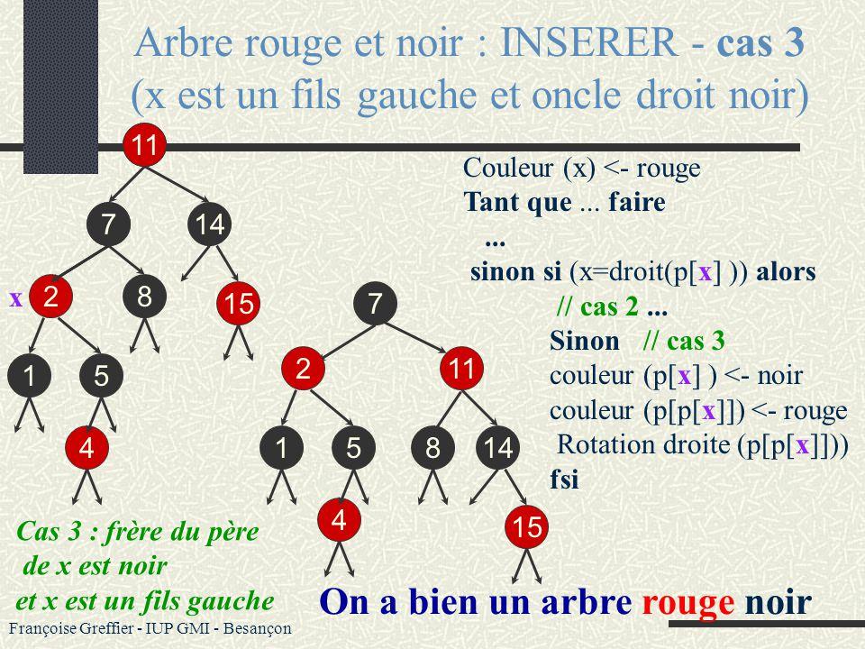 Françoise Greffier - IUP GMI - Besançon Arbre rouge et noir : INSERER - cas 2 (x est fils droit et oncle droit noir) 7 Couleur (x) <- rouge Tant que (