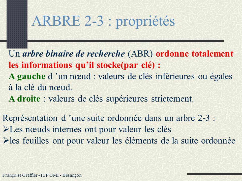 Françoise Greffier - IUP GMI - Besançon ARBRE 2-3 : propriétés Dans un arbre 2-3 : Chaque nœud interne a exactement 2 ou 3 fils Tout chemin de la raci