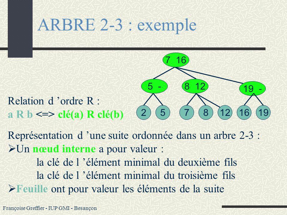 Françoise Greffier - IUP GMI - Besançon Un arbre binaire de recherche (ABR) ordonne totalement les informations quil stocke(par clé) : A gauche d un n