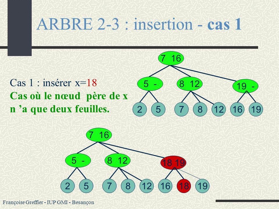 Françoise Greffier - IUP GMI - Besançon ARBRE 2-3 : complexité U n arbre 2-3 de profondeur k a un nombre de feuilles compris entre 2 k-1 et 3 k-1 L a